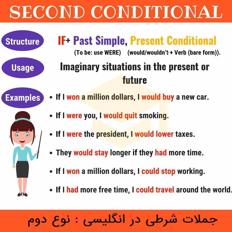 جملات شرطی در انگلیسی
