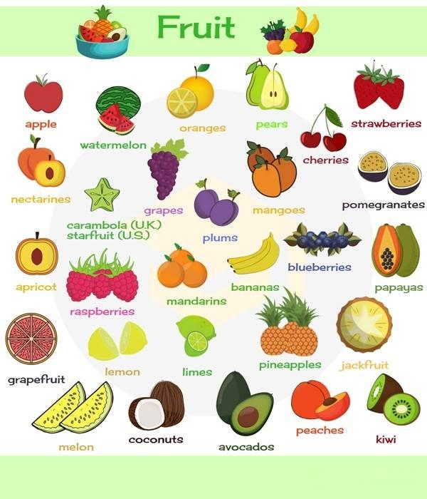 میوه ها و سبزیجات به انگلیسی