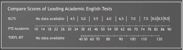 آزمون پی تی ای