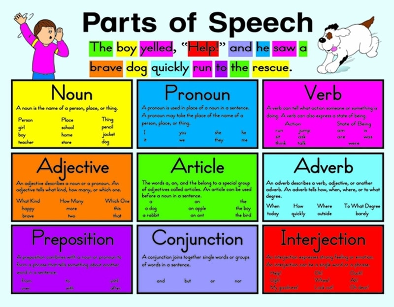 آموزش Parts of Speech